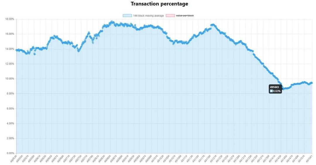porcentagem-transações-segwit-gráfica