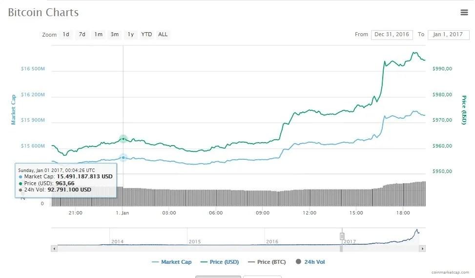 baixa-Bitcoin