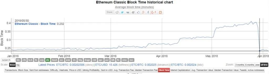 Classic-ETC-Blocos-Ethereum