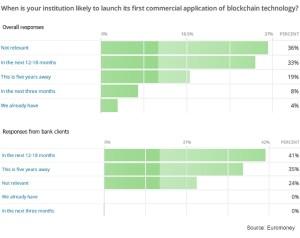 Institución Aplicación Comercial Blockchain