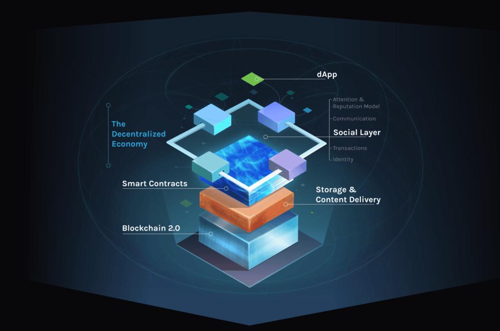 Synereo-Tecnología