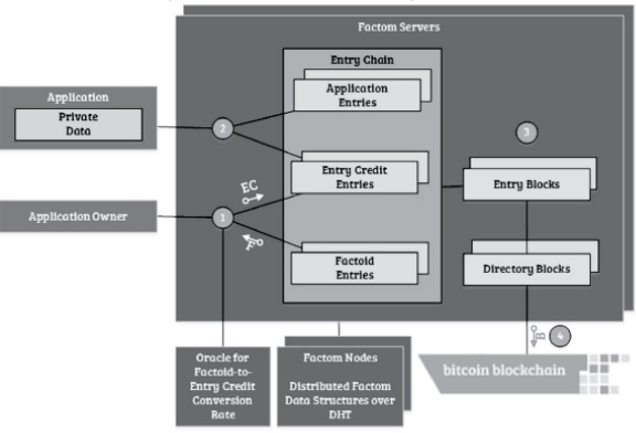 factom-ecosistema