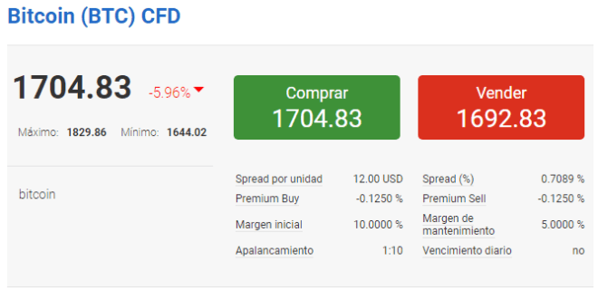 BitcoinCFD140517