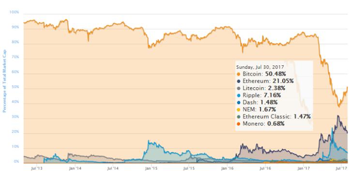 Bitcoin-Domina-50-por-ciento