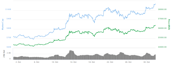 Grafica-Bitcoin-311017