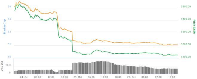 Grafica-Bitcoin-Gold-261017