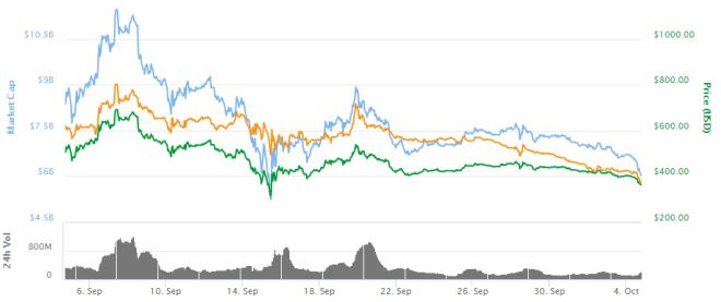 grafica-bitcoin-cash-041017