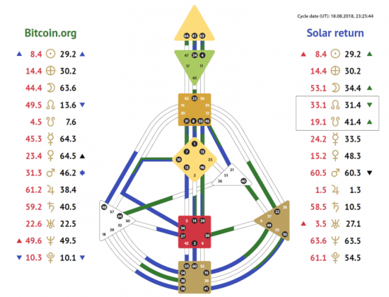 Astrologia-Bitcoin-2
