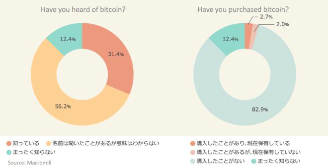 Encuesta-Bitcoin-Japon
