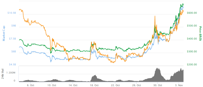 Grafica-Bitcoin-Cash-031117
