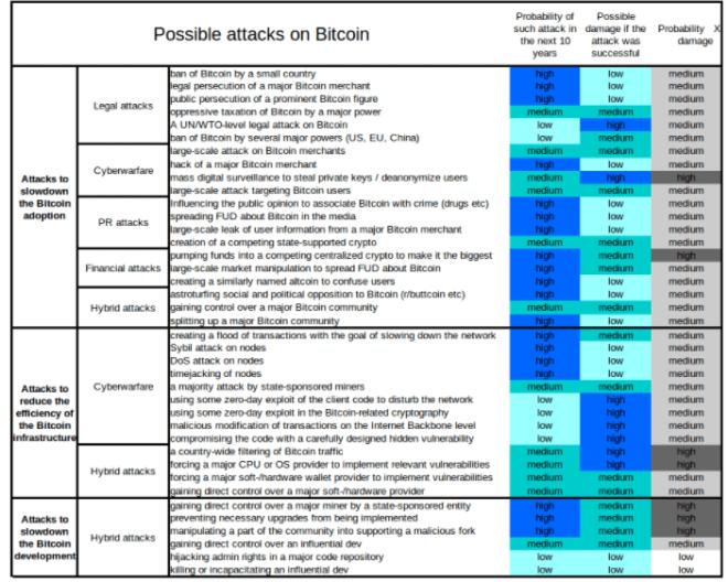 Posibles-Ataques-Bitcoins