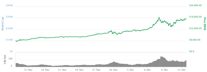 Grafica-Bitcoin-121217