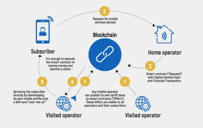 Blockchain Bubbletone