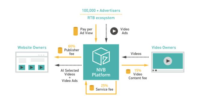 Distribucion-Ingresos-NVB