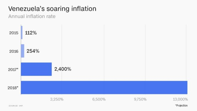 Inflación-Venezuela-2018