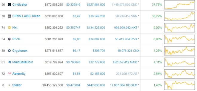 TOP-10-Cryptos-220118-Alzas