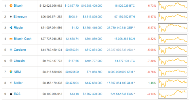 TOP-10-Cryptos-220118