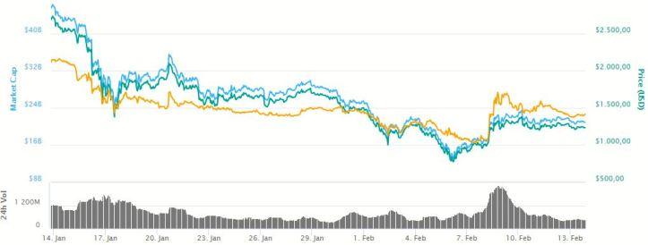 Grafica-Bitcoin-Cash-130218