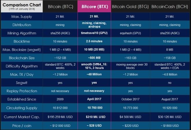 invertir en Bitcore