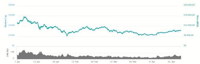 Grafica Bitcoin 300418