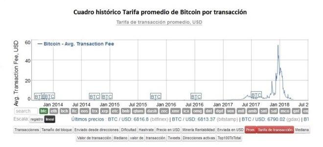 Grafica Bitcoin Fees