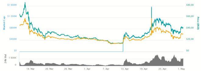 Grafica Bitcoin Cash 010518