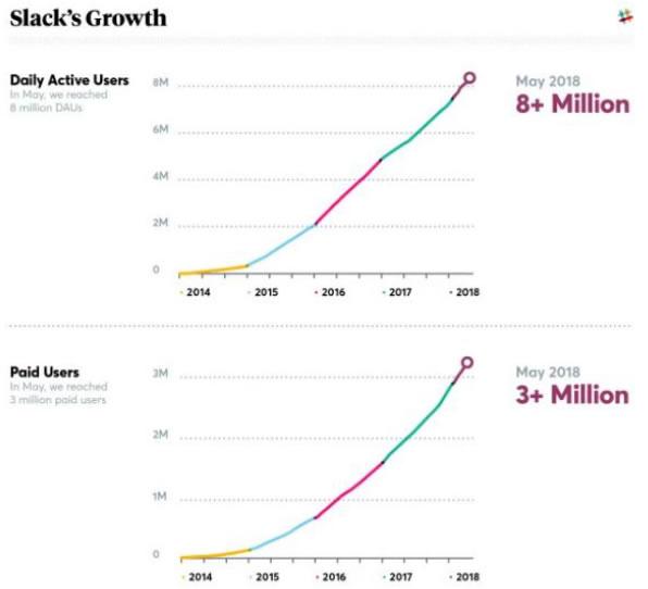 Grafica tendencia Slack