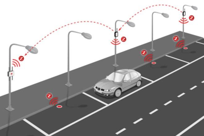 Smart City - IoT