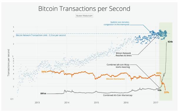 Bitcoin Transacciones por segundo