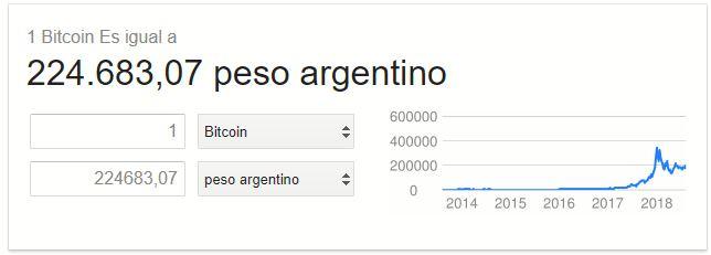 Valor de Bitcoin Google