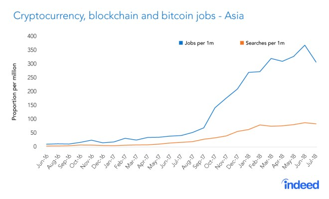 Cryptocurrency-blockchain-and-bitcoin-jobs-Asia