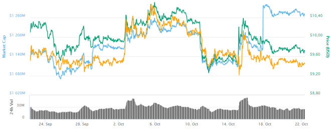 Grafica Binance 221018
