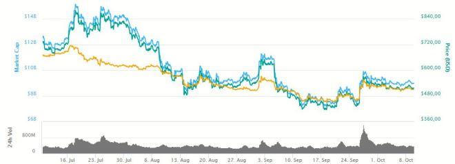 Grafica Bitcoin Cash 101018