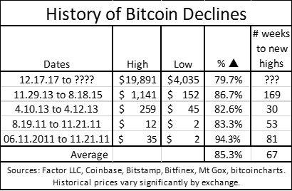 Bajas del Bitcoin en los últmos años