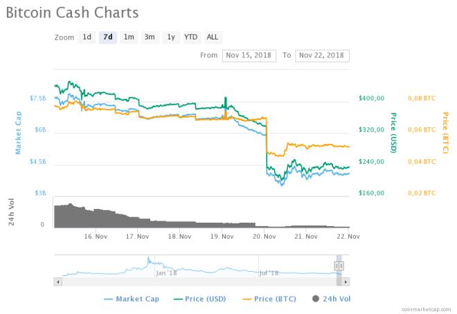 Bitcoin Cash 211118 3