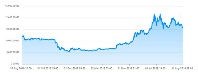 Gráfica del Bitcoin del último año