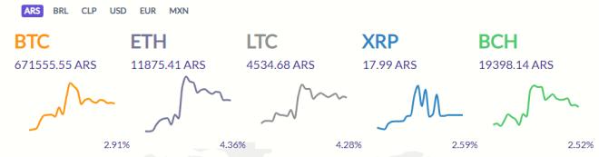 Cotización de Bitcoin en el Exchange SatoshiTango (01/09/19)