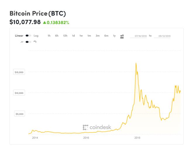 Cotización actual del Bitcoin