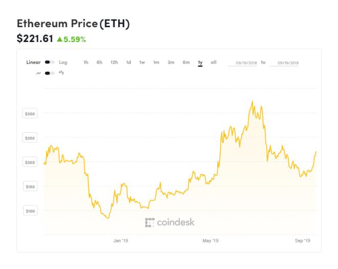Gráfica de Ethereum del último año