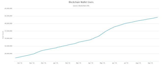 Gráfica de Wallets de Bitcoin