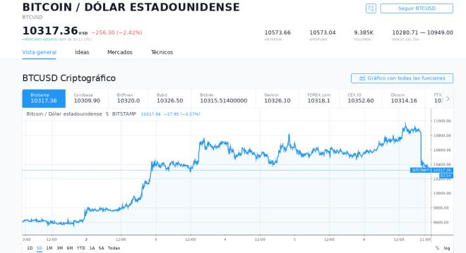 Cotización spot del Bitcoin al 06 de septiembre del 2019