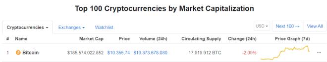 Cotización de Bitcoin en CoinMarketCap