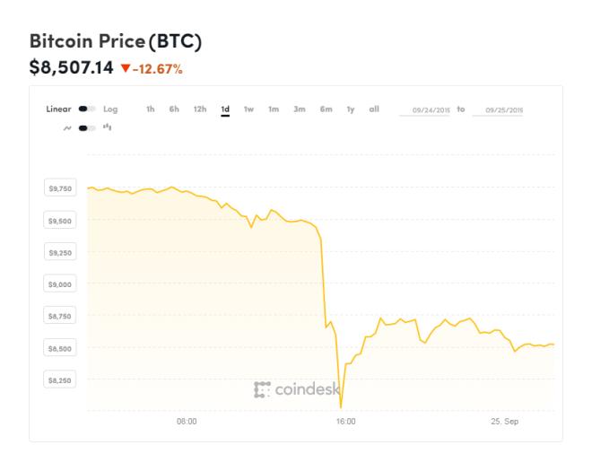 Gráfica diaria del Bitcoin