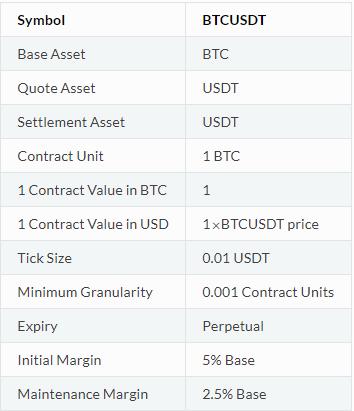 Resumen del contrato de futuro de Bitcoin en Binance