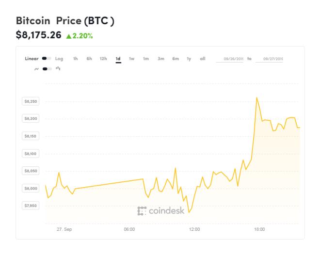 Gráfica Bitcoin de las últimas 24 horas