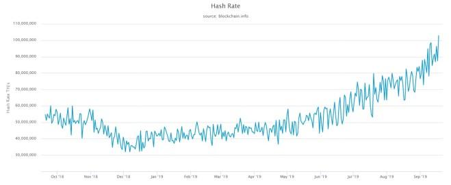 Gráfica Hash Rate Bitcoin
