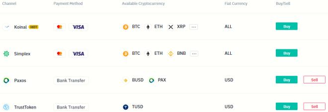 Opciones para comprar Bitcoin con tarjeta de crédito