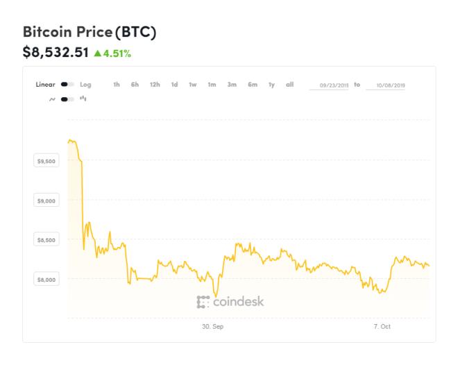 Gráfica del Bitcoin de las últimas 2 semanas