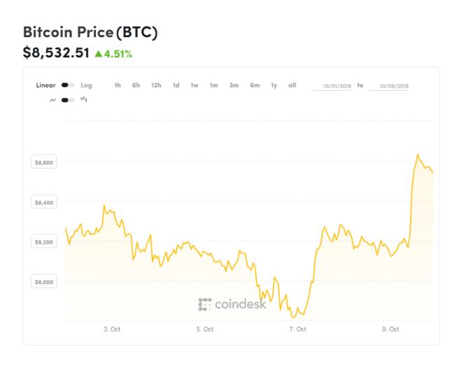 Gráfica del Bitcoin de octubre