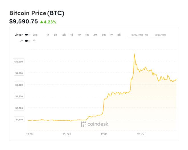 Gráfica del Bitcoin de las últimas 48 horas